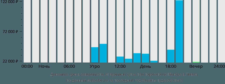Динамика цен в зависимости от времени вылета из Минска в Ливан