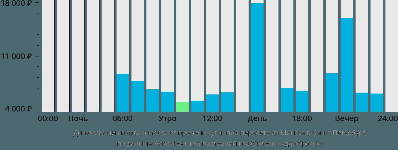 Динамика цен в зависимости от времени вылета из Минска в Санкт-Петербург