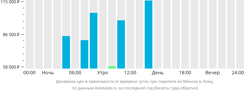 Динамика цен в зависимости от времени вылета из Минска в Лиму