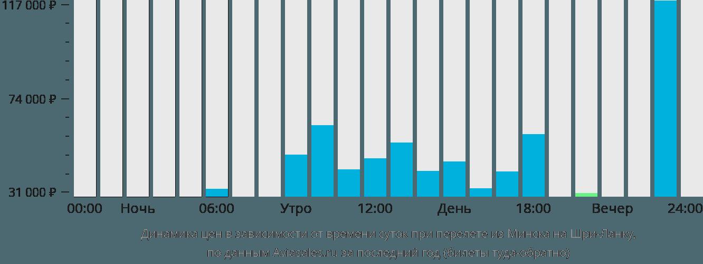 Динамика цен в зависимости от времени вылета из Минска на Шри-Ланку