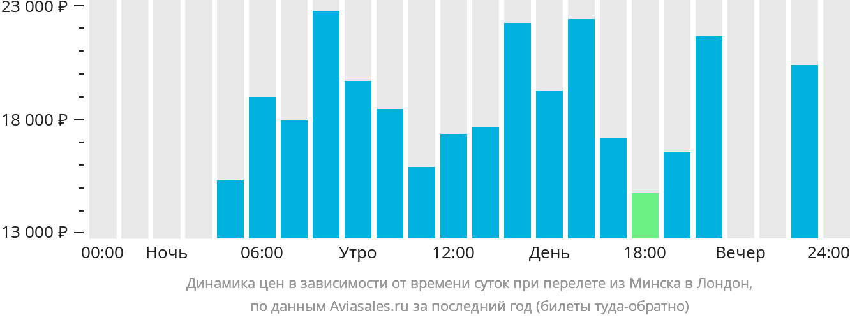 Динамика цен в зависимости от времени вылета из Минска в Лондон
