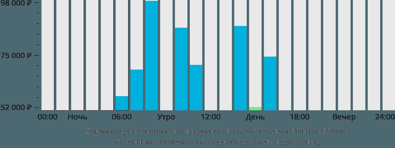 Динамика цен в зависимости от времени вылета из Минска в Мехико