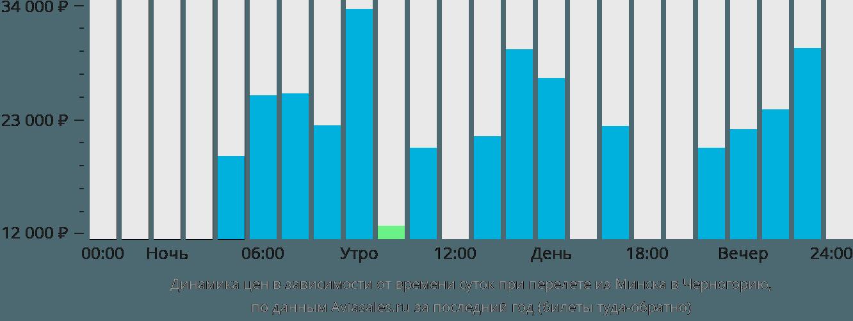Динамика цен в зависимости от времени вылета из Минска в Черногорию