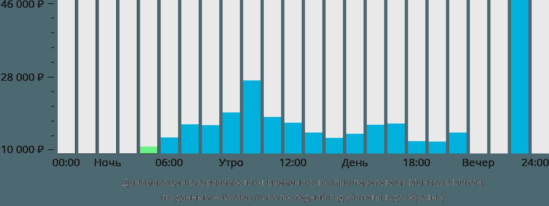 Динамика цен в зависимости от времени вылета из Минска в Милан