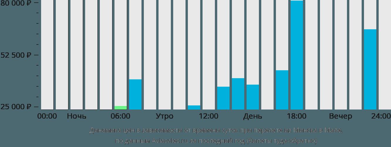 Динамика цен в зависимости от времени вылета из Минска в Мале