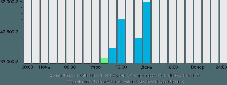Динамика цен в зависимости от времени вылета из Минска в Манилу