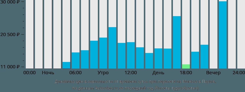 Динамика цен в зависимости от времени вылета из Минска в Париж