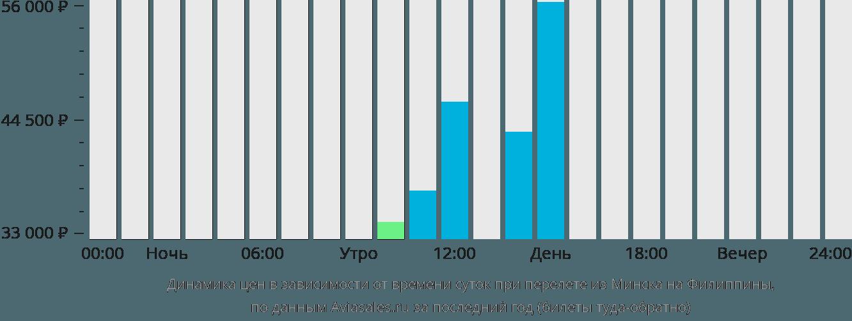 Динамика цен в зависимости от времени вылета из Минска на Филиппины