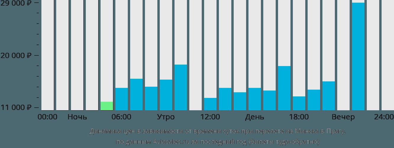 Динамика цен в зависимости от времени вылета из Минска в Прагу