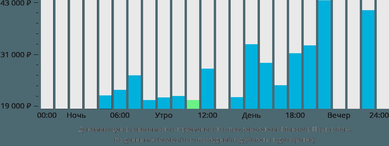 Динамика цен в зависимости от времени вылета из Минска в Португалию