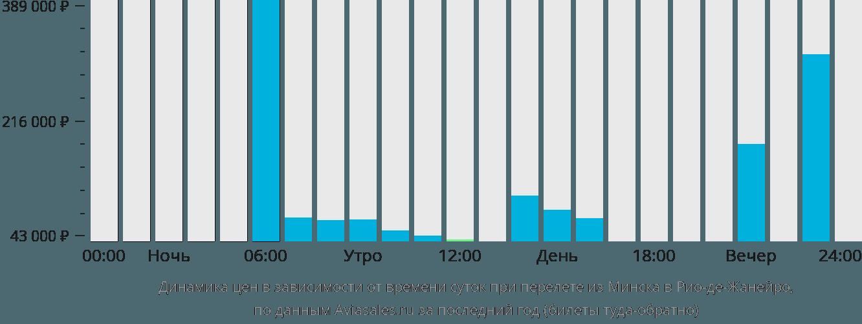Динамика цен в зависимости от времени вылета из Минска в Рио-де-Жанейро