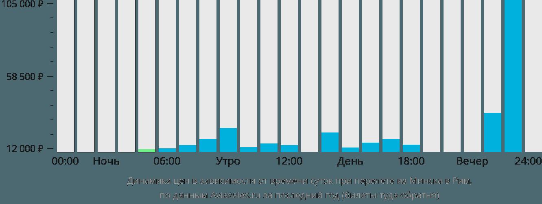 Динамика цен в зависимости от времени вылета из Минска в Рим