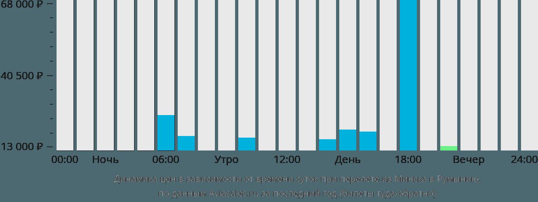 Динамика цен в зависимости от времени вылета из Минска в Румынию