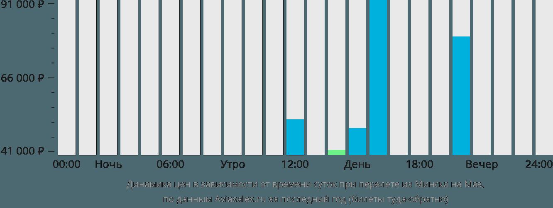 Динамика цен в зависимости от времени вылета из Минска на Маэ