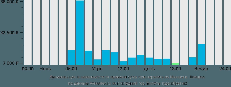 Динамика цен в зависимости от времени вылета из Минска в Швецию