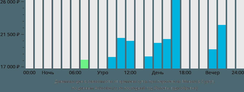 Динамика цен в зависимости от времени вылета из Минска в Сургут