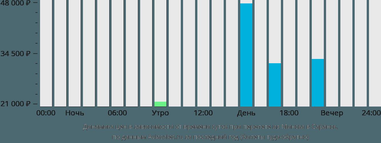 Динамика цен в зависимости от времени вылета из Минска в Саранск