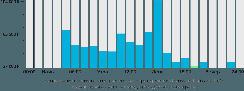 Динамика цен в зависимости от времени вылета из Минска в Шарм-эль-Шейх