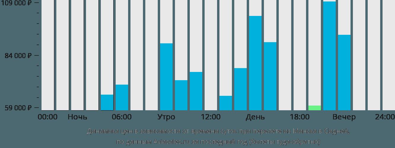 Динамика цен в зависимости от времени вылета из Минска в Сидней