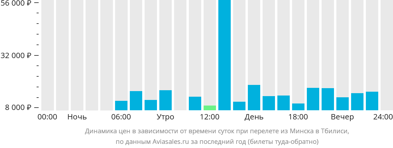 Динамика цен в зависимости от времени вылета из Минска в Тбилиси