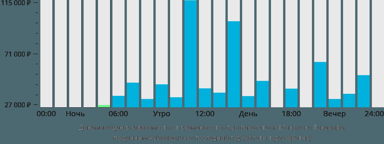 Динамика цен в зависимости от времени вылета из Минска на Тенерифе