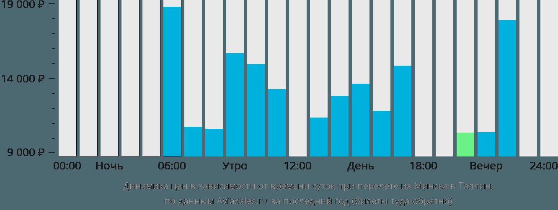 Динамика цен в зависимости от времени вылета из Минска в Таллин