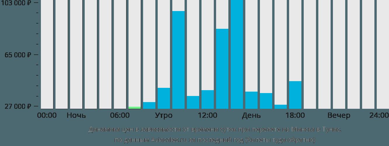 Динамика цен в зависимости от времени вылета из Минска в Тунис