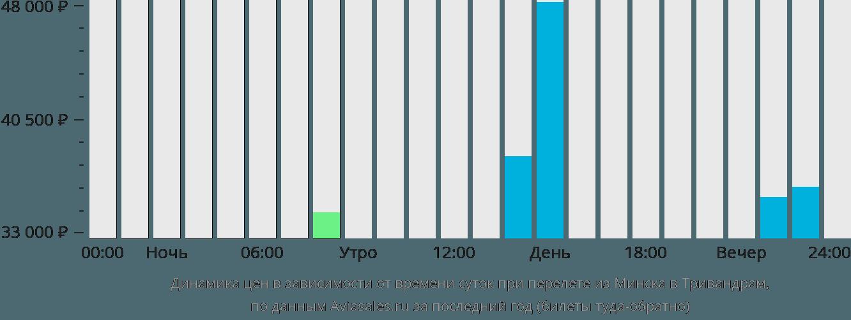Динамика цен в зависимости от времени вылета из Минска в Тривандрам