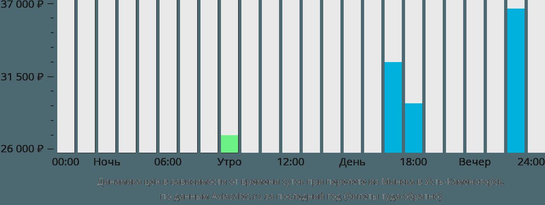 Динамика цен в зависимости от времени вылета из Минска в Усть-Каменогорск