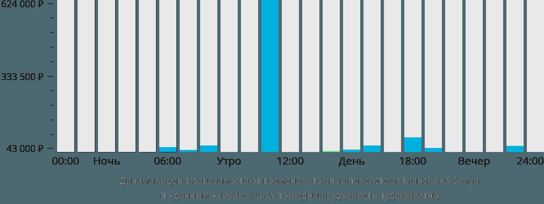 Динамика цен в зависимости от времени вылета из Минска на Самуи