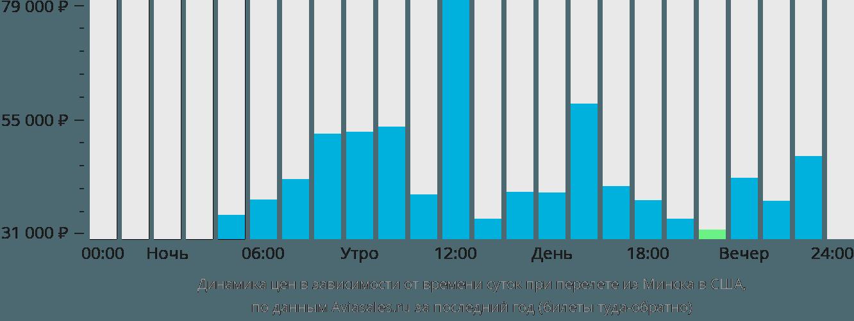 Динамика цен в зависимости от времени вылета из Минска в США