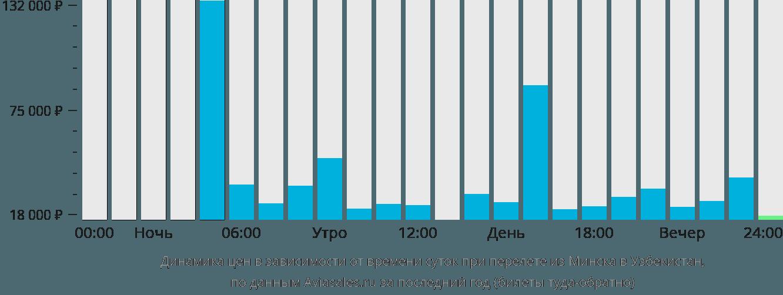 Динамика цен в зависимости от времени вылета из Минска в Узбекистан