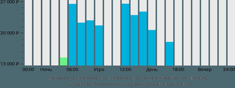 Динамика цен в зависимости от времени вылета из Минска в Валенсию