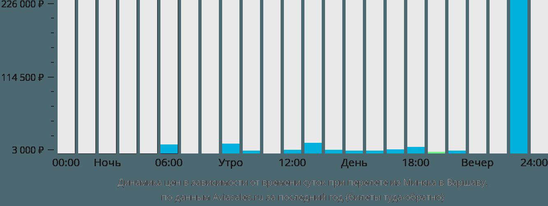 Динамика цен в зависимости от времени вылета из Минска в Варшаву