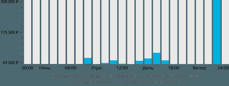 Динамика цен в зависимости от времени вылета из Минска в ЮАР