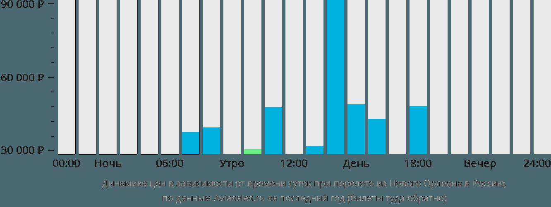 Динамика цен в зависимости от времени вылета из Нового Орлеана в Россию