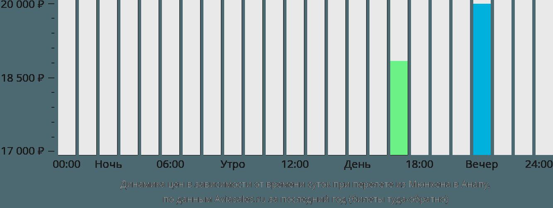 Динамика цен в зависимости от времени вылета из Мюнхена в Анапу