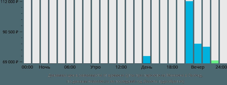 Динамика цен в зависимости от времени вылета из Мюнхена в Окленд
