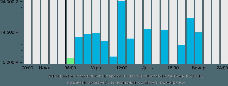Динамика цен в зависимости от времени вылета из Мюнхена в Афины
