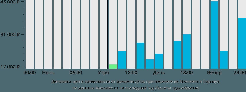Динамика цен в зависимости от времени вылета из Мюнхена в Барнаул