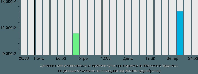 Динамика цен в зависимости от времени вылета из Мюнхена в Будапешт
