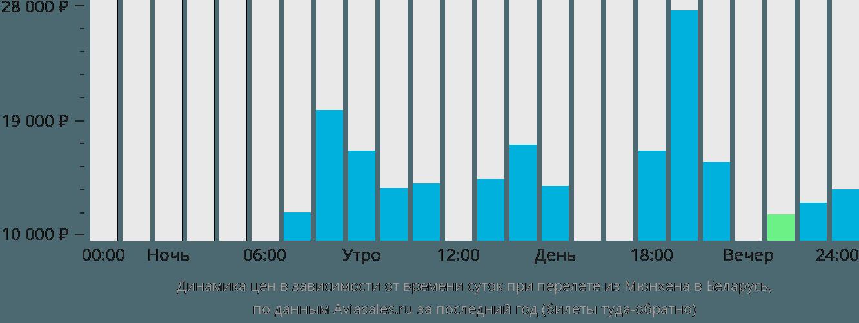 Динамика цен в зависимости от времени вылета из Мюнхена в Беларусь