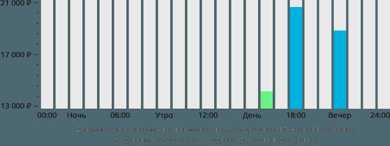 Динамика цен в зависимости от времени вылета из Мюнхена в Касабланку