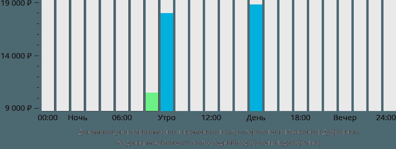 Динамика цен в зависимости от времени вылета из Мюнхена в Дубровник