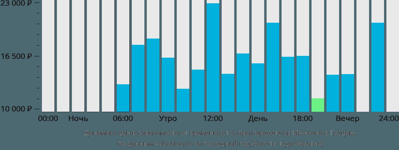Динамика цен в зависимости от времени вылета из Мюнхена в Грецию