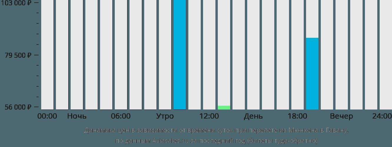 Динамика цен в зависимости от времени вылета из Мюнхена в Гавану