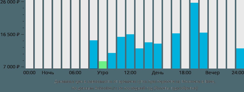 Динамика цен в зависимости от времени вылета из Мюнхена в Киев