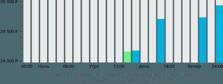 Динамика цен в зависимости от времени вылета из Мюнхена в Кемерово