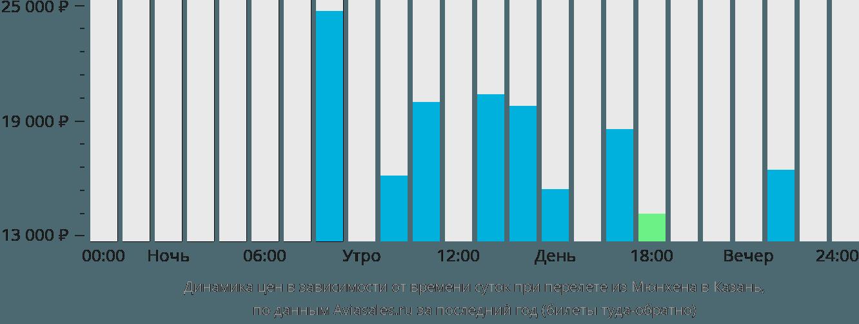 Динамика цен в зависимости от времени вылета из Мюнхена в Казань