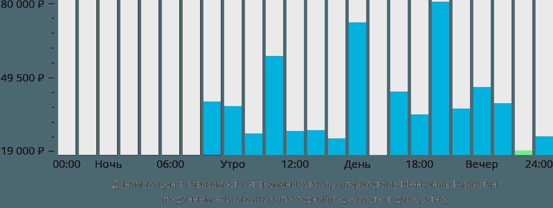 Динамика цен в зависимости от времени вылета из Мюнхена в Казахстан